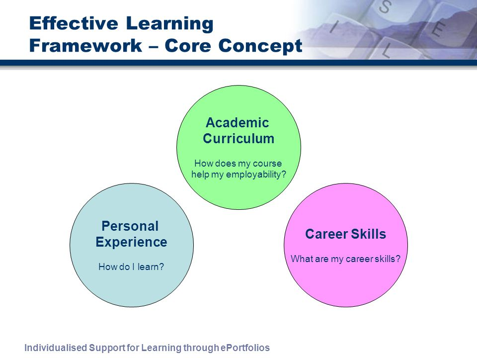 Individualised Support for Learning through ePortfolios Effective Learning Framework – Core Concept Personal Experience How do I learn.