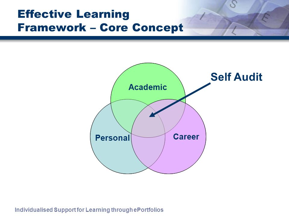 Individualised Support for Learning through ePortfolios Academic Career Personal Effective Learning Framework – Core Concept Personal Academic Career Self Audit