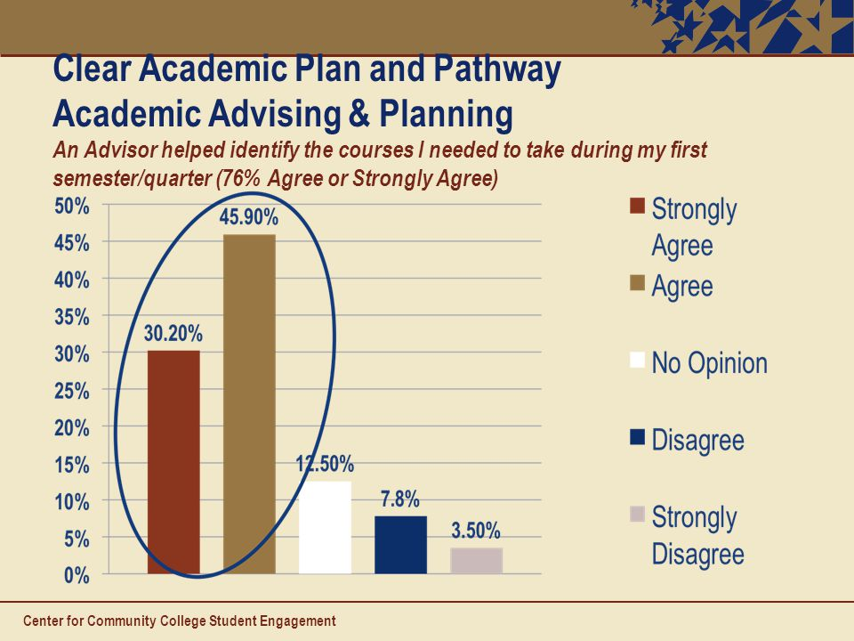 Clear Academic Plan and Pathway Academic Advising & Planning An Advisor helped identify the courses I needed to take during my first semester/quarter (76% Agree or Strongly Agree) Center for Community College Student Engagement