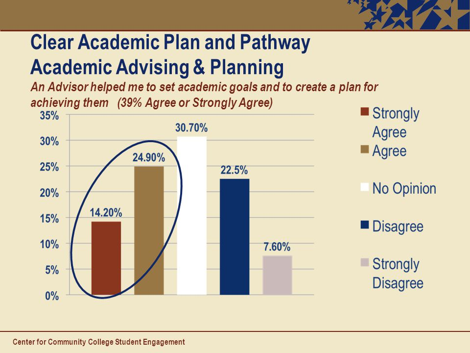 Clear Academic Plan and Pathway Academic Advising & Planning An Advisor helped me to set academic goals and to create a plan for achieving them (39% Agree or Strongly Agree) Center for Community College Student Engagement