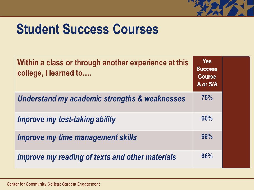 Student Success Courses Within a class or through another experience at this college, I learned to….
