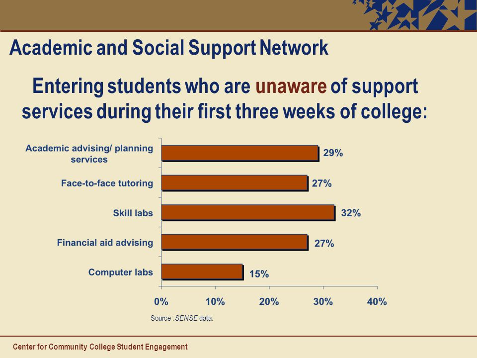 Center for Community College Student Engagement Academic and Social Support Network Entering students who are unaware of support services during their first three weeks of college: Source : SENSE data.
