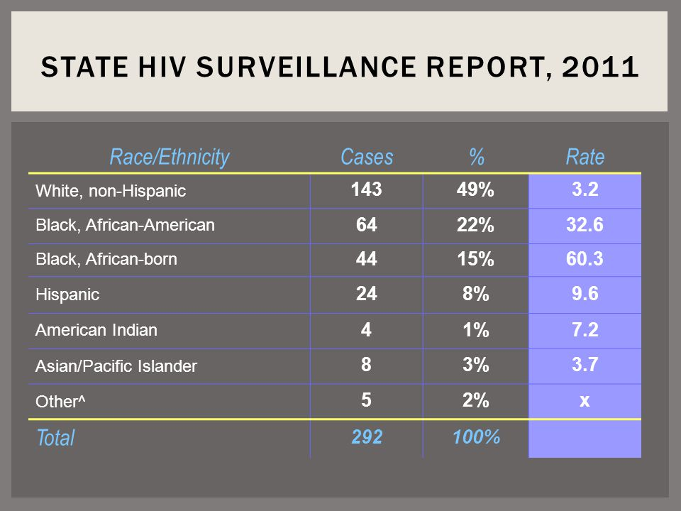 STATE HIV SURVEILLANCE REPORT, 2011 Race/EthnicityCases%Rate White, non-Hispanic 14349%3.2 Black, African-American 6422%32.6 Black, African-born 4415%60.3 Hispanic 248%9.6 American Indian 41%7.2 Asian/Pacific Islander 83%3.7 Other^ 52%x Total %