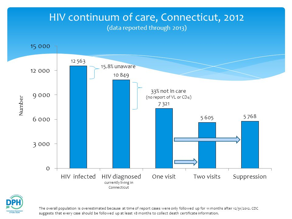 HIV continuum of care, Connecticut, 2012 (data reported through 2013) The overall population is overestimated because at time of report cases were only followed up for 11 months after 12/31/2012.