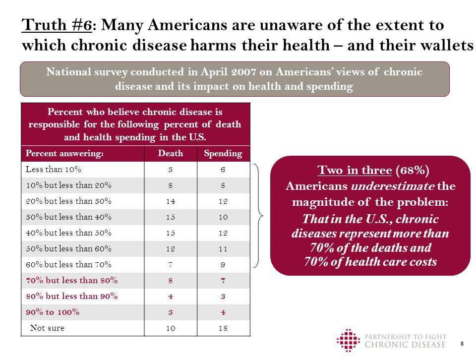 8 National survey conducted in April 2007 on Americans' views of chronic disease and its impact on health and spending Truth #6: Many Americans are unaware of the extent to which chronic disease harms their health – and their wallets Percent who believe chronic disease is responsible for the following percent of death and health spending in the U.S.
