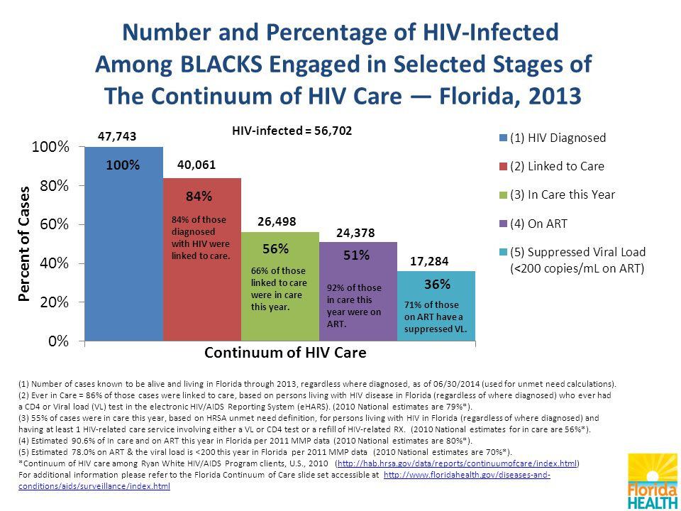 Number and Percentage of HIV-Infected Among BLACKS Engaged in Selected Stages of The Continuum of HIV Care — Florida, 2013 (1) Number of cases known to be alive and living in Florida through 2013, regardless where diagnosed, as of 06/30/2014 (used for unmet need calculations).