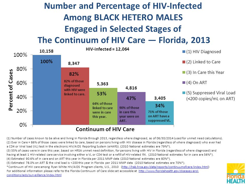 Number and Percentage of HIV-Infected Among BLACK HETERO MALES Engaged in Selected Stages of The Continuum of HIV Care — Florida, 2013 (1) Number of cases known to be alive and living in Florida through 2013, regardless where diagnosed, as of 06/30/2014 (used for unmet need calculations).