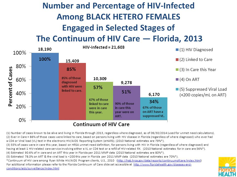 Number and Percentage of HIV-Infected Among BLACK HETERO FEMALES Engaged in Selected Stages of The Continuum of HIV Care — Florida, 2013 (1) Number of cases known to be alive and living in Florida through 2013, regardless where diagnosed, as of 06/30/2014 (used for unmet need calculations).