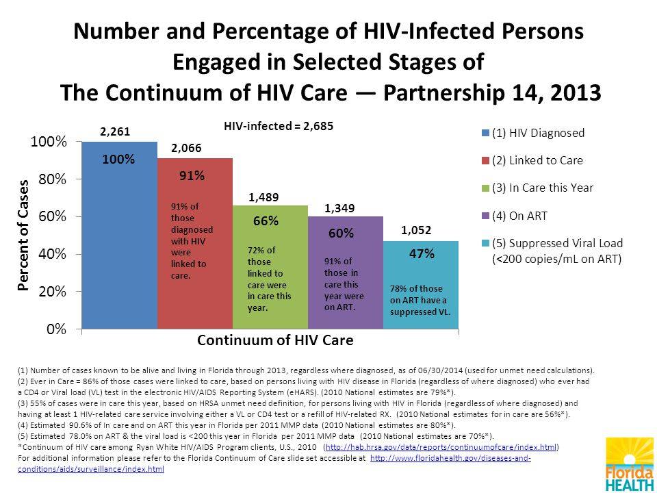 Number and Percentage of HIV-Infected Persons Engaged in Selected Stages of The Continuum of HIV Care — Partnership 14, 2013 (1) Number of cases known to be alive and living in Florida through 2013, regardless where diagnosed, as of 06/30/2014 (used for unmet need calculations).