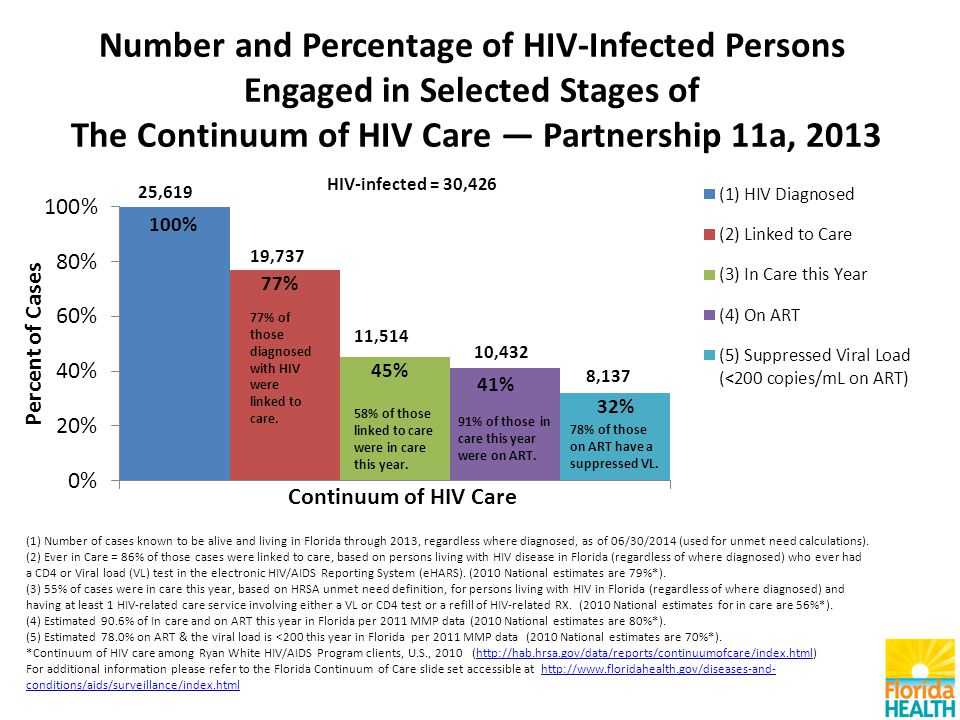 Number and Percentage of HIV-Infected Persons Engaged in Selected Stages of The Continuum of HIV Care — Partnership 11a, 2013 (1) Number of cases known to be alive and living in Florida through 2013, regardless where diagnosed, as of 06/30/2014 (used for unmet need calculations).