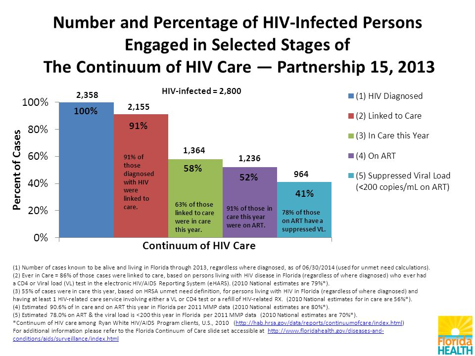 Number and Percentage of HIV-Infected Persons Engaged in Selected Stages of The Continuum of HIV Care — Partnership 15, 2013 (1) Number of cases known to be alive and living in Florida through 2013, regardless where diagnosed, as of 06/30/2014 (used for unmet need calculations).