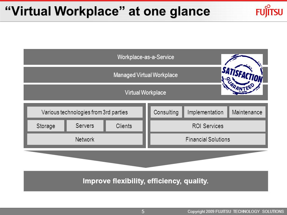 Copyright 2009 FUJITSU TECHNOLOGY SOLUTIONS 5 Workplace-as-a-Service Virtual Workplace at one glance Improve flexibility, efficiency, quality.