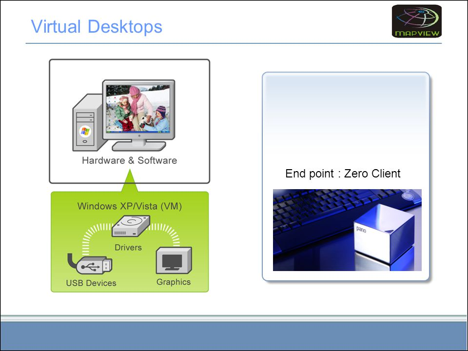 Virtual Desktops End point : Zero Client