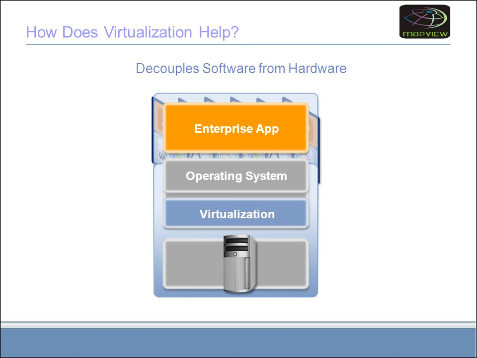Operating System Virtualization How Does Virtualization Help.