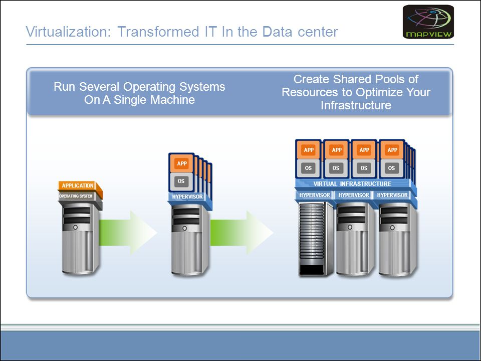 Virtualization: Transformed IT In the Data center Run Several Operating Systems On A Single Machine APPLICATION OPERATING SYSTEM APP OS APP OS APP OS APP OS APP OS HYPERVISOR Create Shared Pools of Resources to Optimize Your Infrastructure APP OS APP OS APP OS APP OS APP OS APP OS APP OS APP OS APP OS APP OS APP OS APP OS APP OS APP OS APP OS APP OS APP OS APP OS APP OS APP OS HYPERVISOR VIRTUAL INFRASTRUCTURE