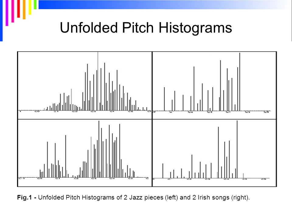 Unfolded Pitch Histograms Fig.1 - Unfolded Pitch Histograms of 2 Jazz pieces (left) and 2 Irish songs (right).