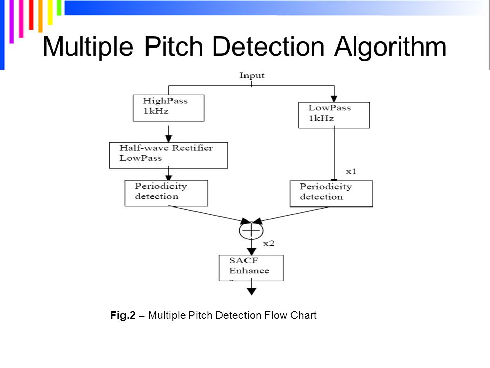Multiple Pitch Detection Algorithm Fig.2 – Multiple Pitch Detection Flow Chart