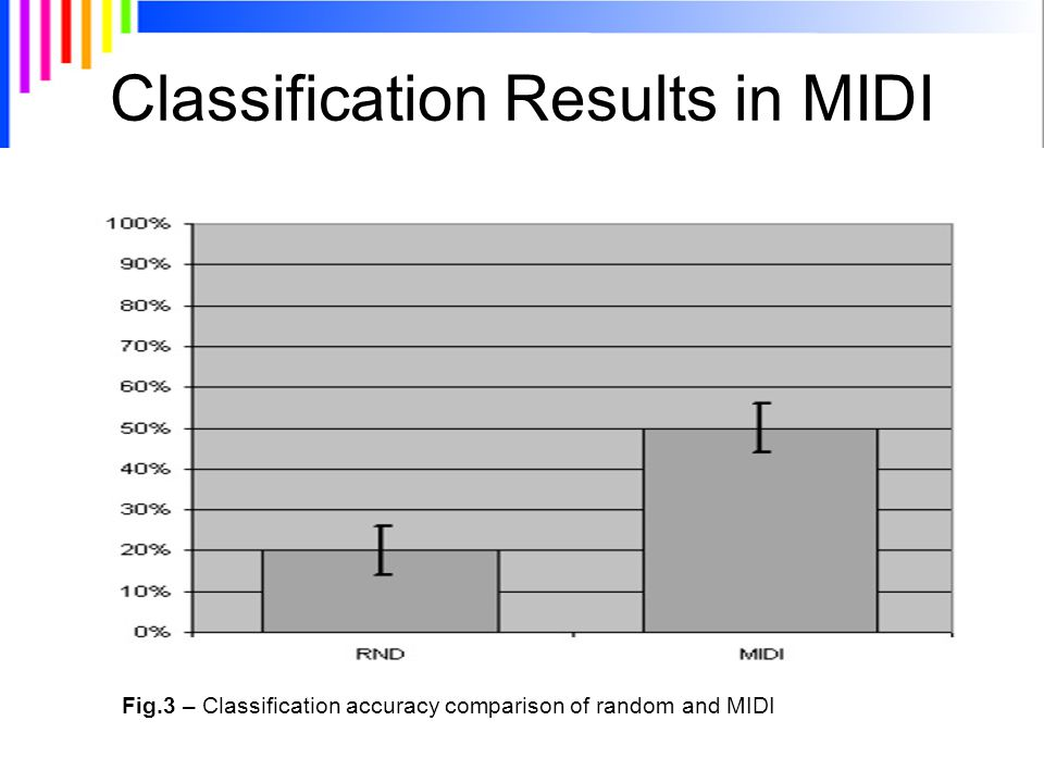 Classification Results in MIDI Fig.3 – Classification accuracy comparison of random and MIDI