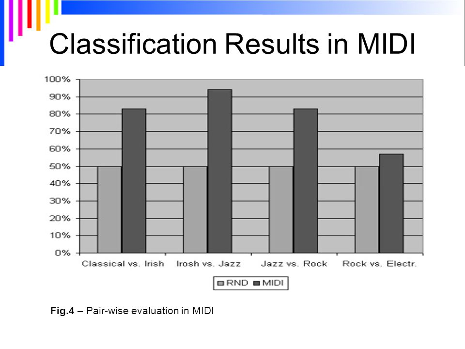 Fig.4 – Pair-wise evaluation in MIDI