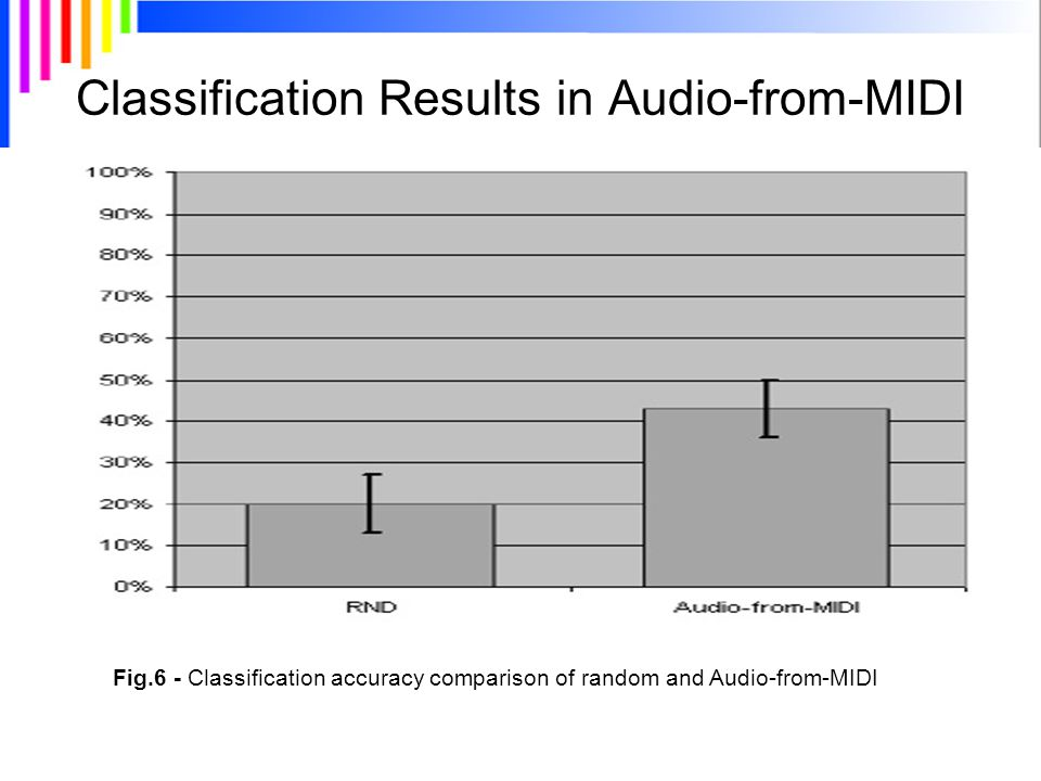 Classification Results in Audio-from-MIDI Fig.6 - Classification accuracy comparison of random and Audio-from-MIDI