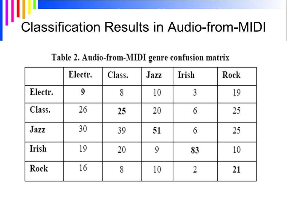 Classification Results in Audio-from-MIDI