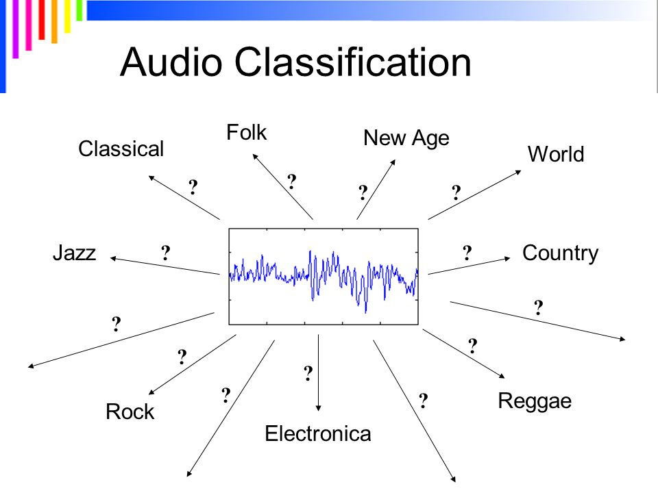 Audio Classification Jazz Rock Classical Country Electronica Reggae World Folk New Age .