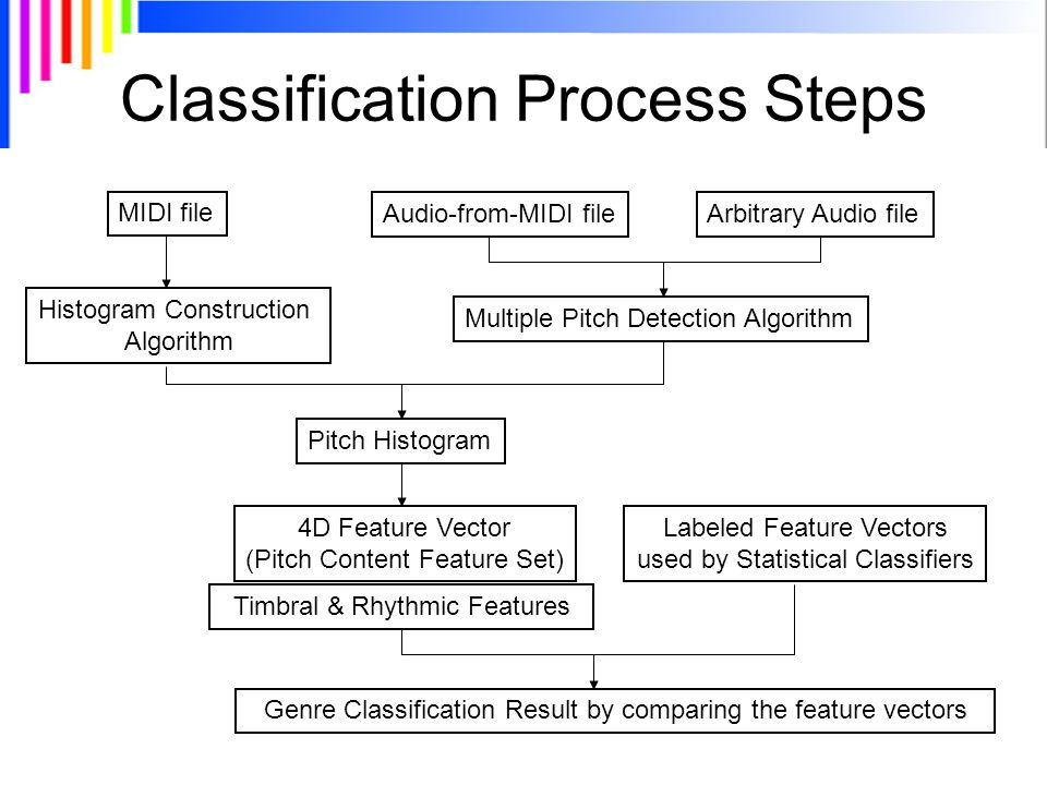 Classification Process Steps MIDI file Audio-from-MIDI fileArbitrary Audio file Pitch Histogram 4D Feature Vector (Pitch Content Feature Set) Multiple Pitch Detection Algorithm Labeled Feature Vectors used by Statistical Classifiers Histogram Construction Algorithm Timbral & Rhythmic Features Genre Classification Result by comparing the feature vectors
