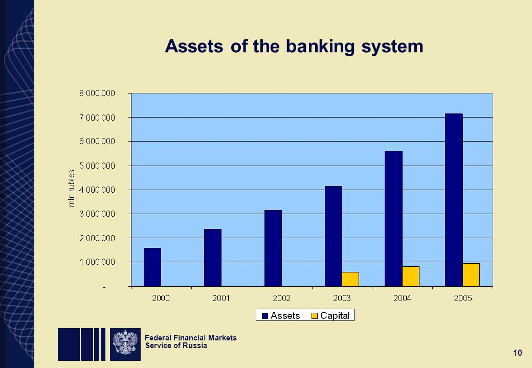 Federal Financial Markets Service of Russia 10 Assets of the banking system