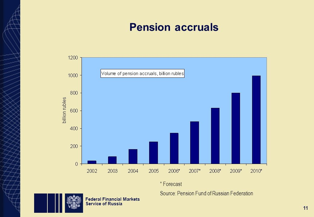 Federal Financial Markets Service of Russia 11 Pension accruals * Forecast Source: Pension Fund of Russian Federation
