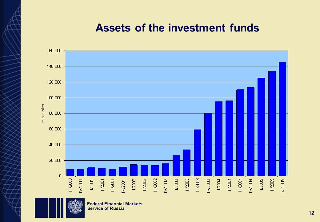 Federal Financial Markets Service of Russia 12 Assets of the investment funds