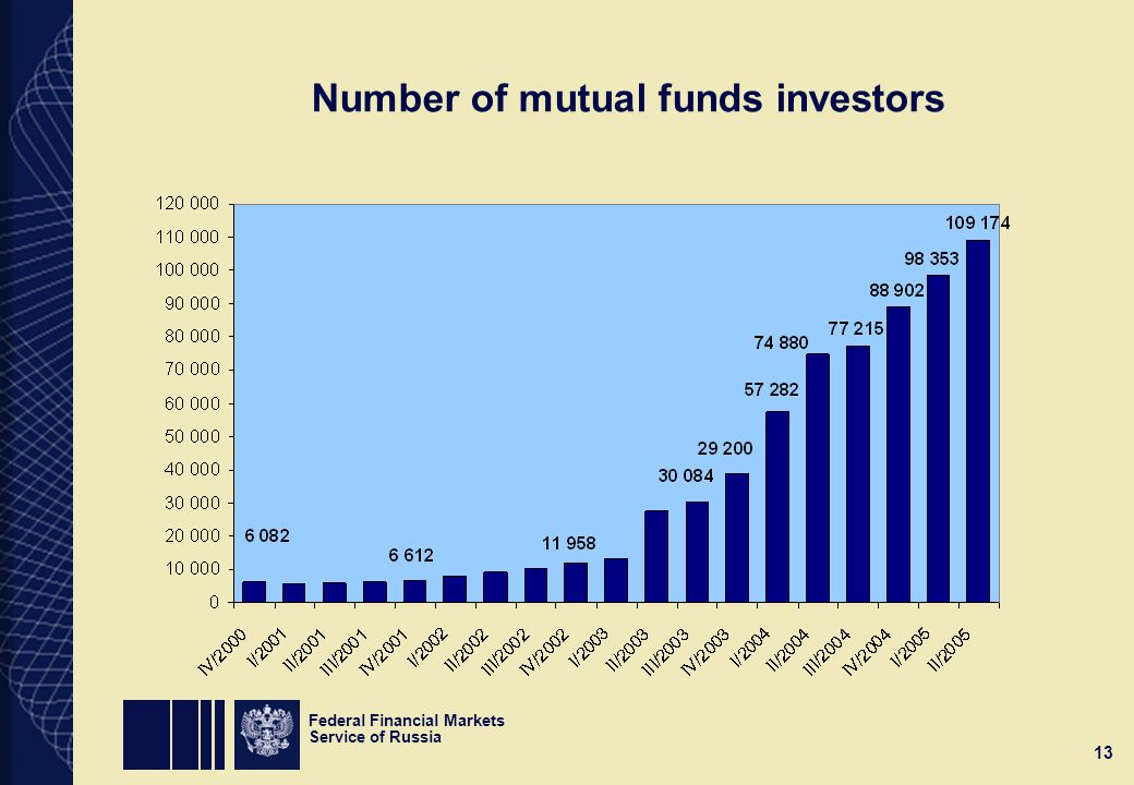 Federal Financial Markets Service of Russia 13 Number of mutual funds investors