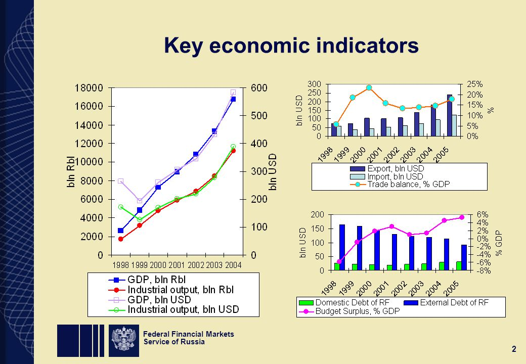Federal Financial Markets Service of Russia 2 Key economic indicators