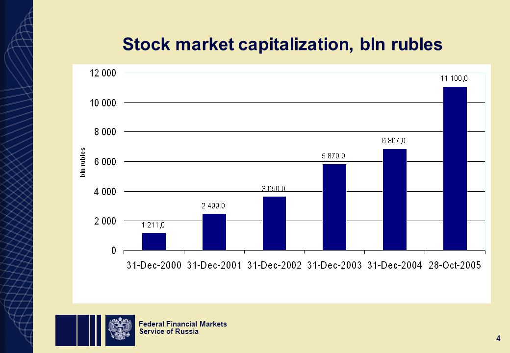 Federal Financial Markets Service of Russia 4 Stock market capitalization, bln rubles