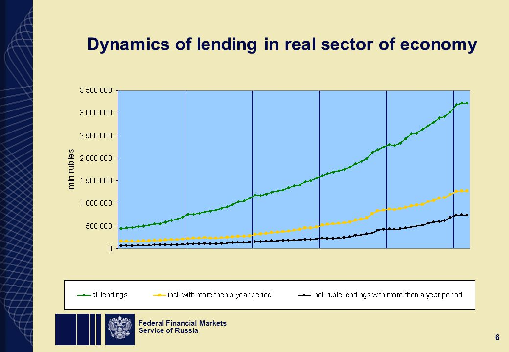 Federal Financial Markets Service of Russia 6 Dynamics of lending in real sector of economy