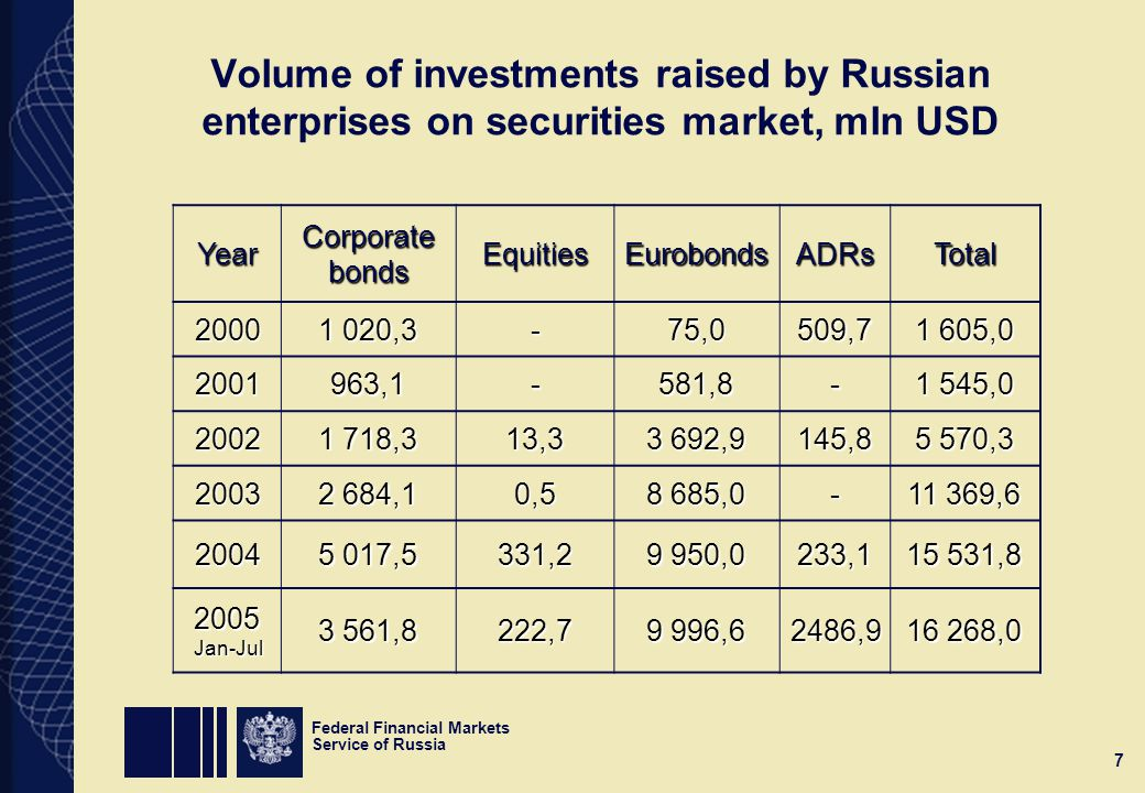 Federal Financial Markets Service of Russia 7 Volume of investments raised by Russian enterprises on securities market, mln USD Year Corporate bonds EquitiesEurobondsADRsTotal ,3 -75,0509, , ,1-581, , ,3 13, ,9 145, , ,1 0, , , ,5 331, ,0 233, , Jan-Jul 3 561,8 222, ,6 2486, ,0