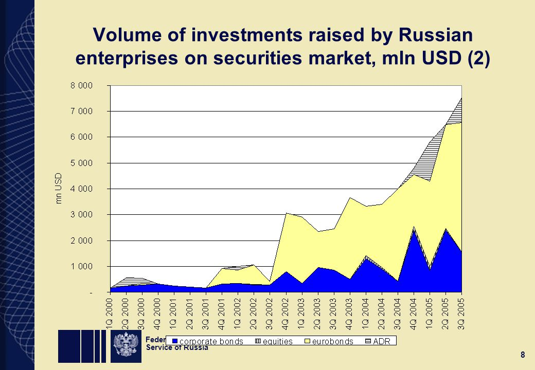Federal Financial Markets Service of Russia 8 Volume of investments raised by Russian enterprises on securities market, mln USD (2)