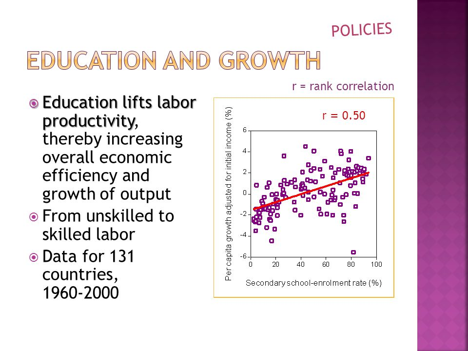  Education lifts labor productivity  Education lifts labor productivity, thereby increasing overall economic efficiency and growth of output  From unskilled to skilled labor  Data for 131 countries, r = 0.50 POLICIES r = rank correlation