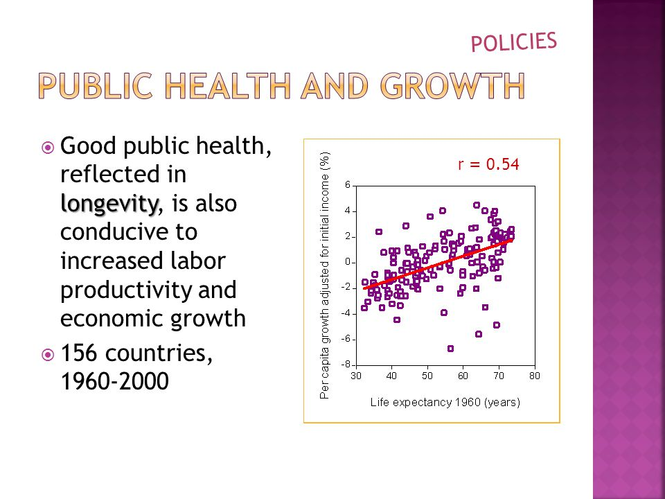 longevity  Good public health, reflected in longevity, is also conducive to increased labor productivity and economic growth  156 countries, POLICIES r = 0.54