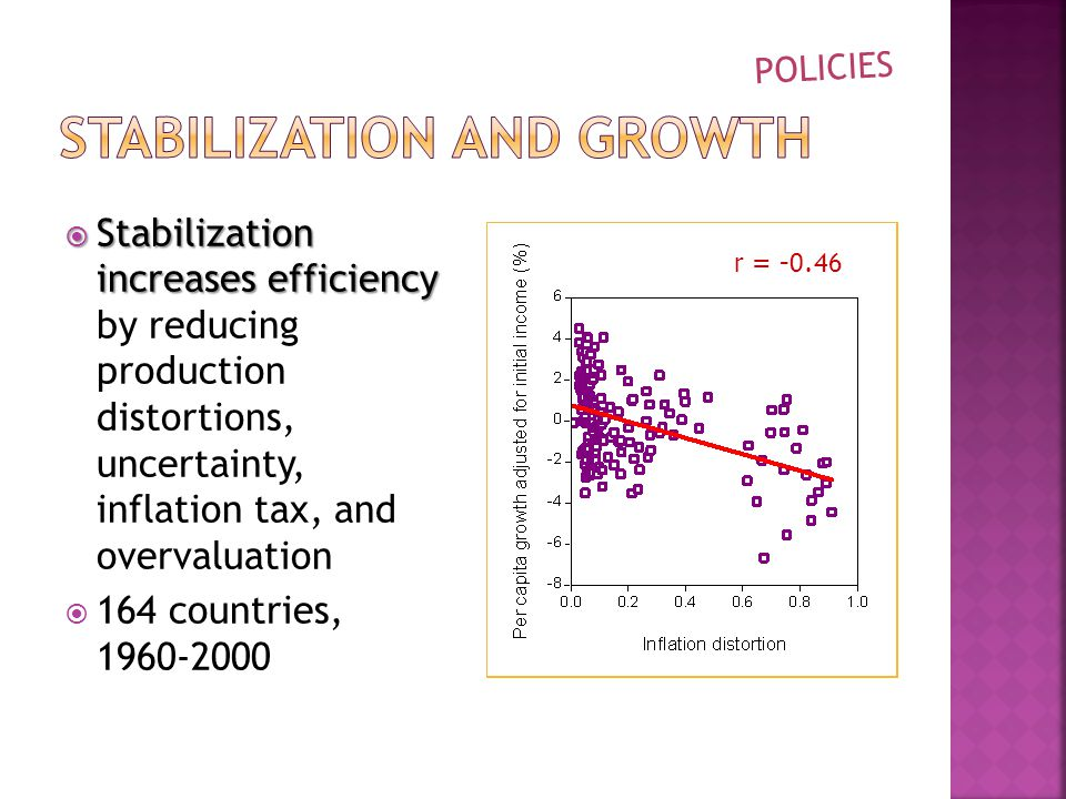  Stabilization increases efficiency  Stabilization increases efficiency by reducing production distortions, uncertainty, inflation tax, and overvaluation  164 countries, r = POLICIES r =