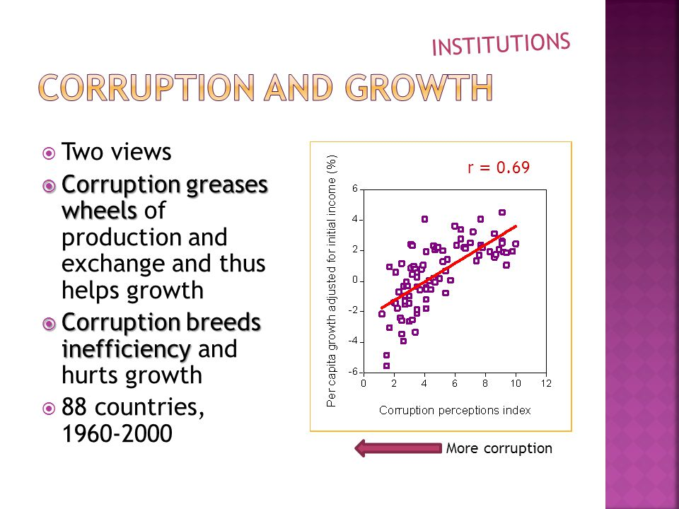  Two views  Corruption greases wheels  Corruption greases wheels of production and exchange and thus helps growth  Corruption breeds inefficiency  Corruption breeds inefficiency and hurts growth  88 countries, More corruption INSTITUTIONS r = 0.69