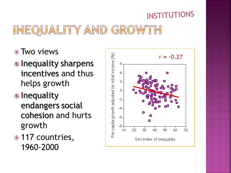  Two views  Inequality sharpens incentives  Inequality sharpens incentives and thus helps growth  Inequality endangers social cohesion  Inequality endangers social cohesion and hurts growth  117 countries, INSTITUTIONS r =