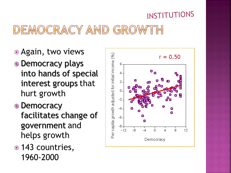  Again, two views  Democracy plays into hands of special interest groups  Democracy plays into hands of special interest groups that hurt growth  Democracy facilitates change of government  Democracy facilitates change of government and helps growth  143 countries, r = 0.48 INSTITUTIONS r = 0.50