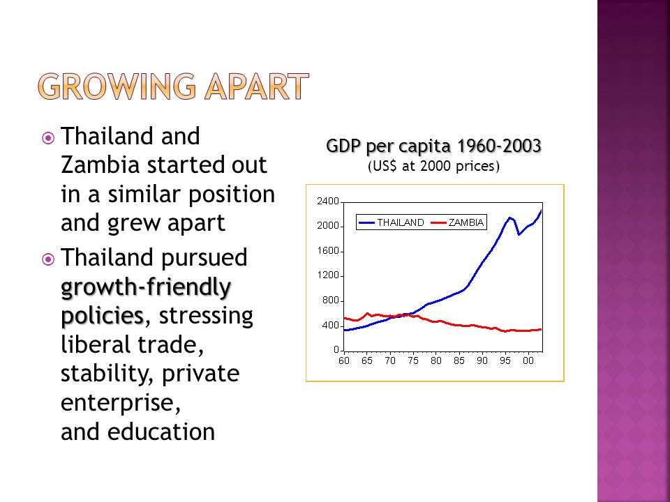  Thailand and Zambia started out in a similar position and grew apart growth-friendly policies  Thailand pursued growth-friendly policies, stressing liberal trade, stability, private enterprise, and education GDP per capita GDP per capita (US$ at 2000 prices)