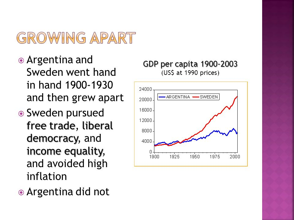  Argentina and Sweden went hand in hand and then grew apart free tradeliberal democracy income equality  Sweden pursued free trade, liberal democracy, and income equality, and avoided high inflation  Argentina did not GDP per capita GDP per capita (US$ at 1990 prices)