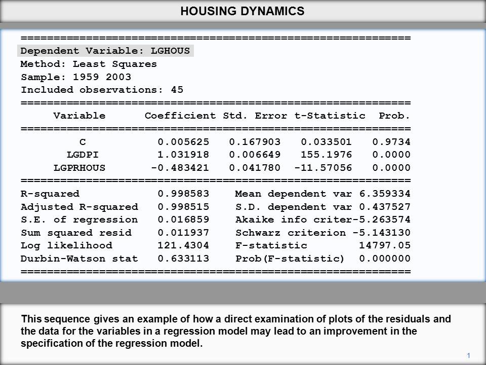 Dependent Variable LGHOUS Method Least Squares Sample