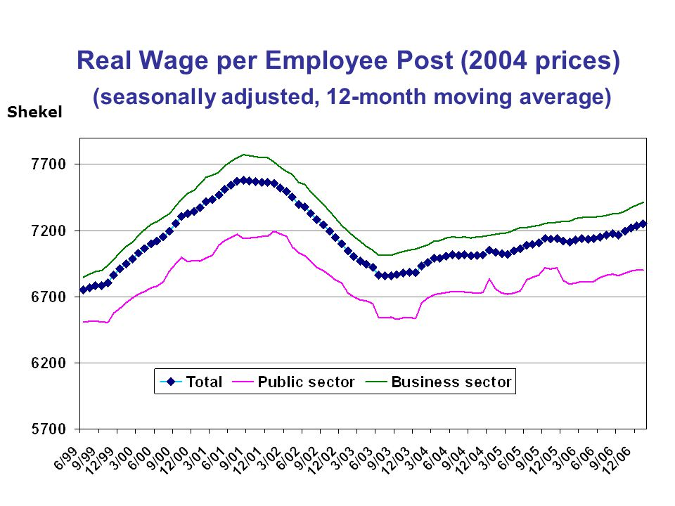 Real Wage per Employee Post (2004 prices) (seasonally adjusted, 12-month moving average) Shekel