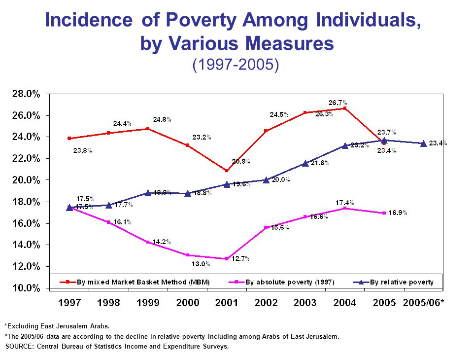 Incidence of Poverty Among Individuals, by Various Measures ( ) *Excluding East Jerusalem Arabs.