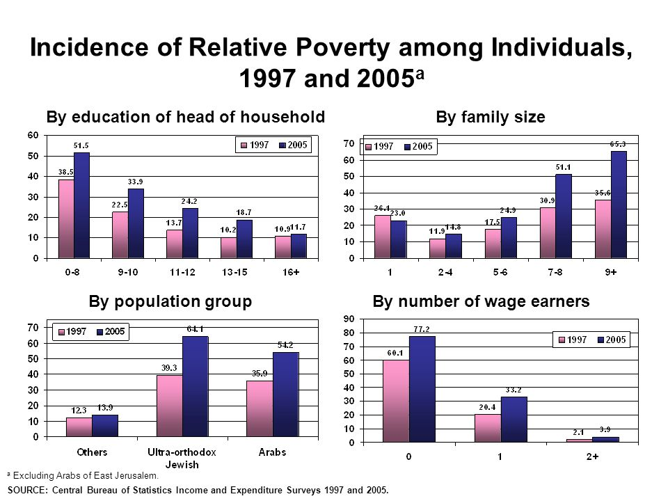 Incidence of Relative Poverty among Individuals, 1997 and 2005 a a Excluding Arabs of East Jerusalem.