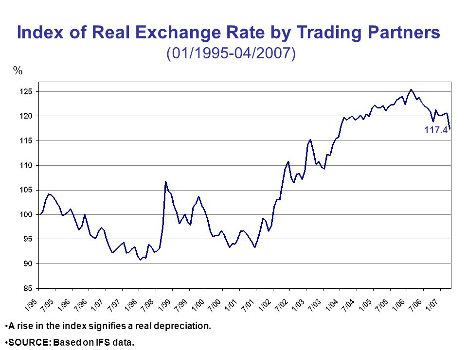 Index of Real Exchange Rate by Trading Partners (01/ /2007) A rise in the index signifies a real depreciation.