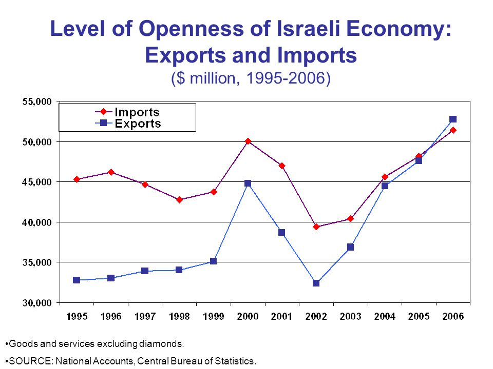Level of Openness of Israeli Economy: Exports and Imports ($ million, ) Goods and services excluding diamonds.